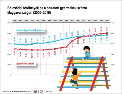 Bölcsődei férőhelyek és a beíratott gyermekek száma (2000-2016)