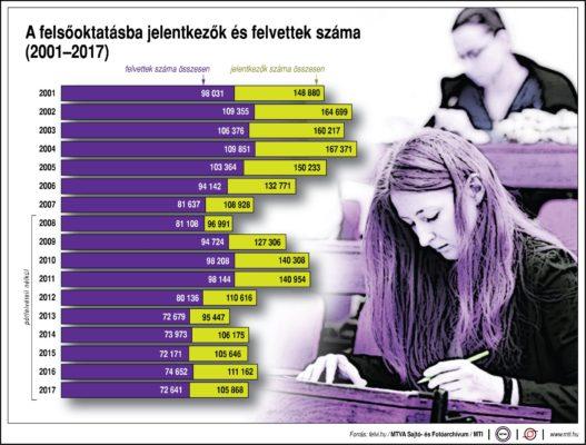 A felsőoktatásba jelentkezők és felvettek száma (2001-2017)