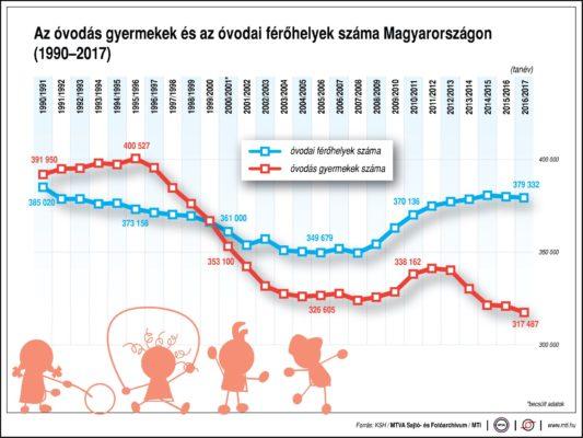 Az óvodás gyermekek és az óvodai férőhelyek száma Magyarországon, 1990-2017