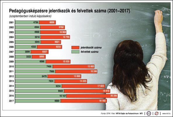Pedagógusképzésre jelentkezők és felvettek száma, 2001-2017