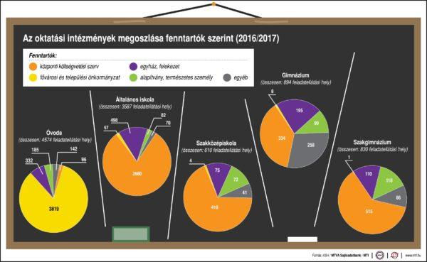 Az oktatási intézmények megoszlása fenntartók szerint, 2016/2017
