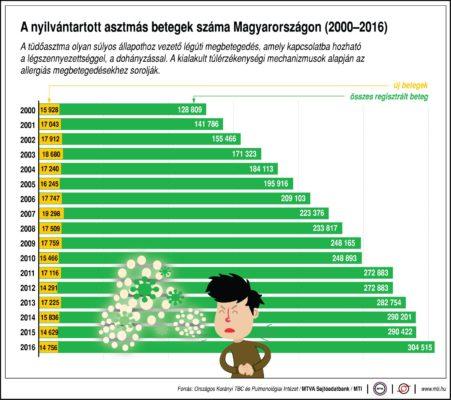 A nyilvántartott asztmás betegek száma Magyarországon (2000-2016)