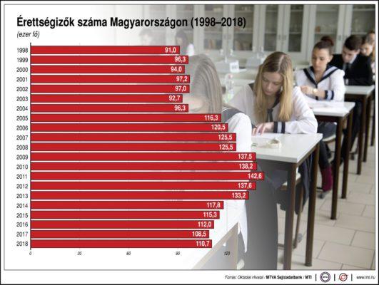 Érettségizők száma Magyarországon, 1998-2018
