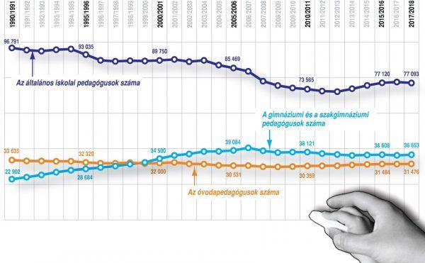 Statisztikák: pedagógusok, érettségizők, érettségi vizsgák